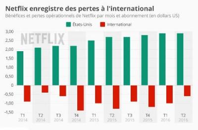 Netflix perd de l'argent