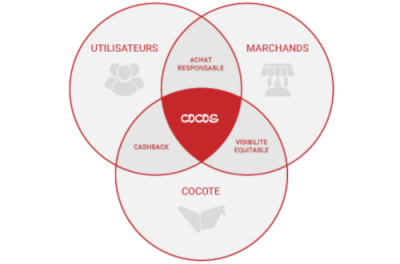 Cocotte : l'Eco-comparateur