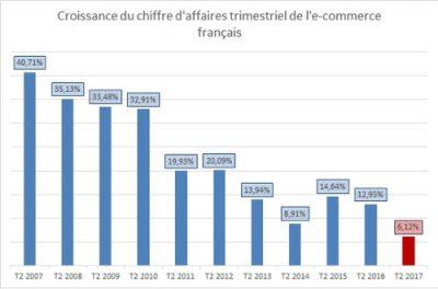 Croissance e-commerce 2017