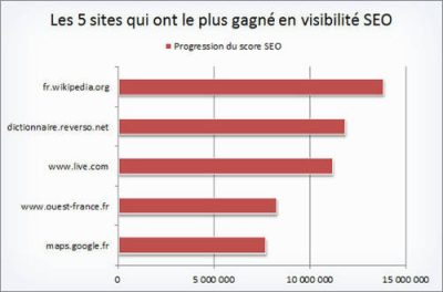 Les sites les plus visibles